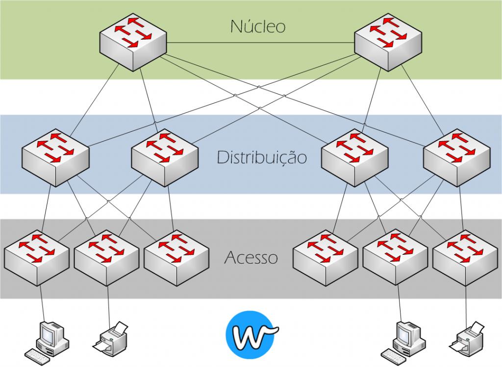 Camadas do Modelo Hierárquico de Rede